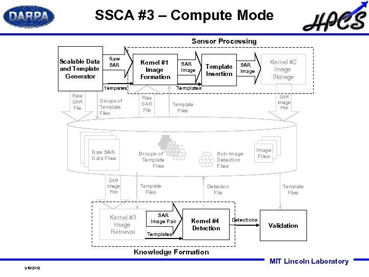 SSCA #3 – Compute Mode Sensor Processing Scalable Data and Template Generator Raw SAR