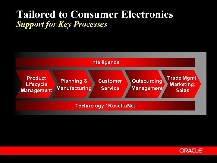 Tailored to Consumer Electronics Support for Key Processes Intelligence Product Planning & Lifecycle Management