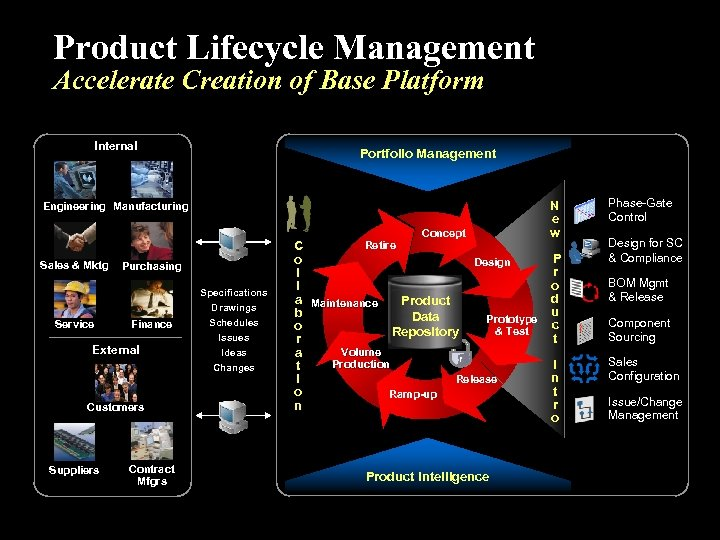 Product Lifecycle Management Accelerate Creation of Base Platform Internal Portfolio Management Engineering Manufacturing Concept