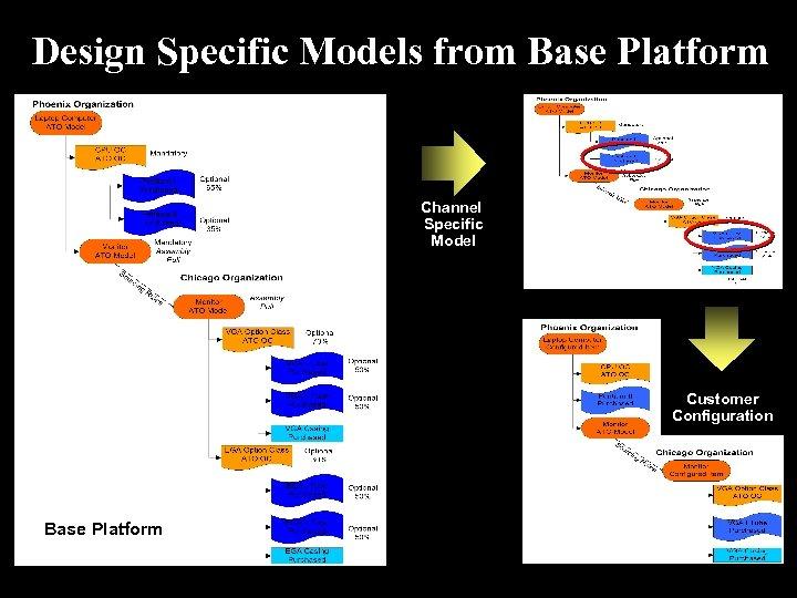 Design Specific Models from Base Platform Channel Specific Model Customer Configuration Base Platform