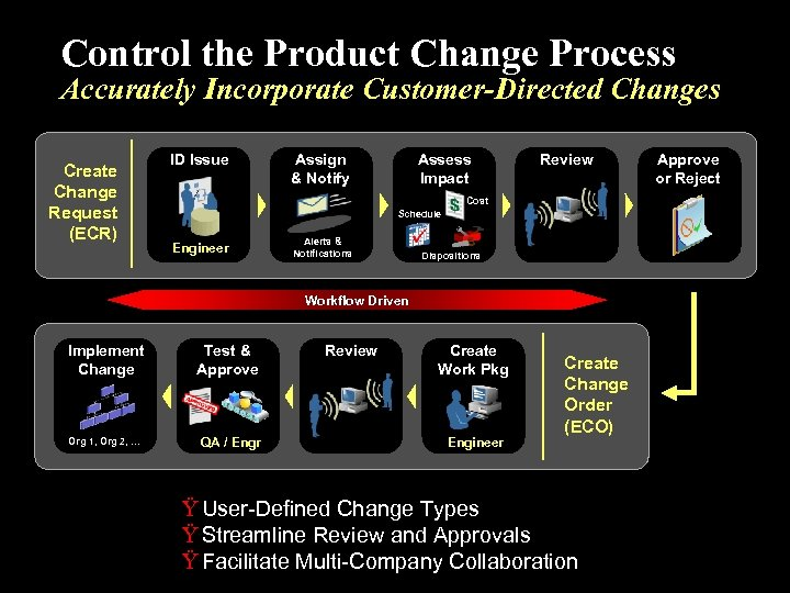 Control the Product Change Process Accurately Incorporate Customer-Directed Changes Create Change Request (ECR) ID