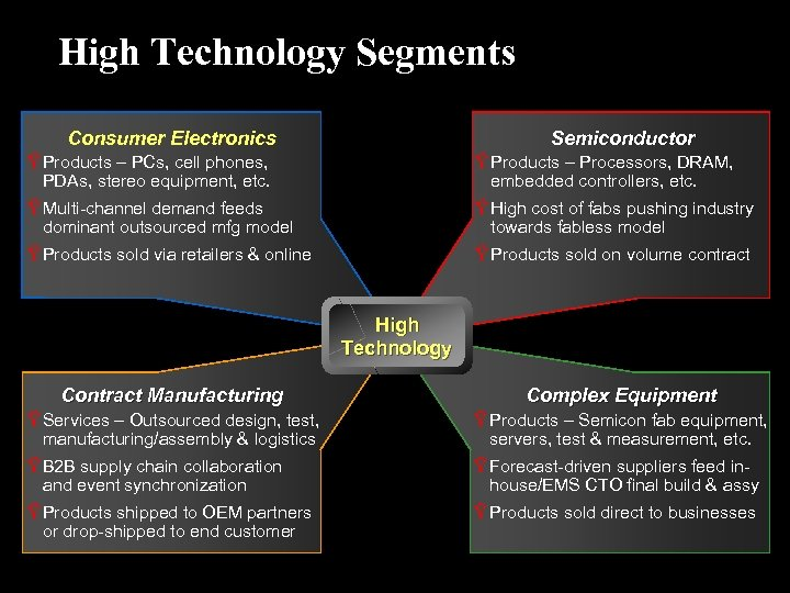 High Technology Segments Consumer Electronics Semiconductor Ÿ Products – PCs, cell phones, PDAs, stereo