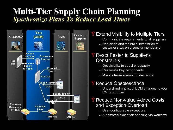 Multi-Tier Supply Chain Planning Synchronize Plans To Reduce Lead Times You (OEM) Customer Semicon