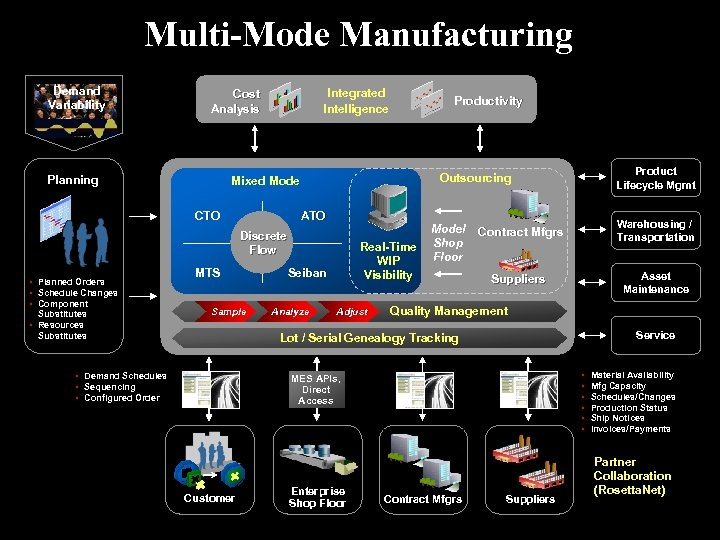 Multi-Mode Manufacturing Demand Variability Integrated Intelligence Cost Analysis Planning ATO Discrete Flow Substitutes •