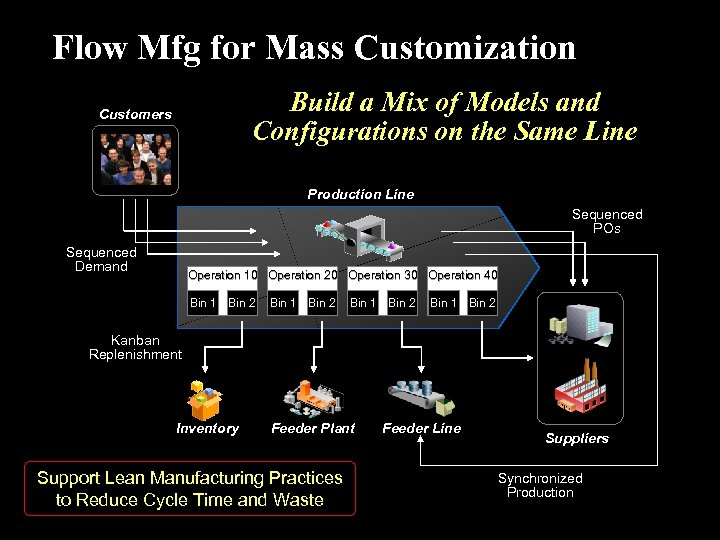 Flow Mfg for Mass Customization Build a Mix of Models and Configurations on the