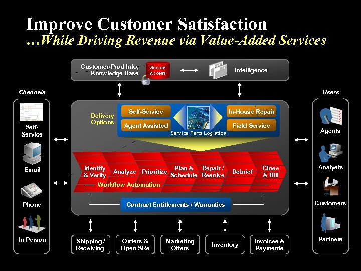 Improve Customer Satisfaction …While Driving Revenue via Value-Added Services Customer/Prod Info, Knowledge Base Secure