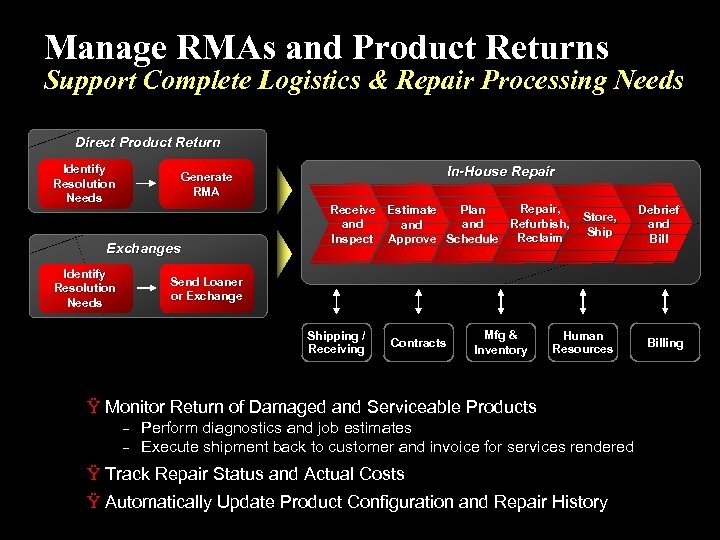 Manage RMAs and Product Returns Support Complete Logistics & Repair Processing Needs Direct Product