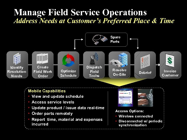 Manage Field Service Operations Address Needs at Customer's Preferred Place & Time Spare Parts