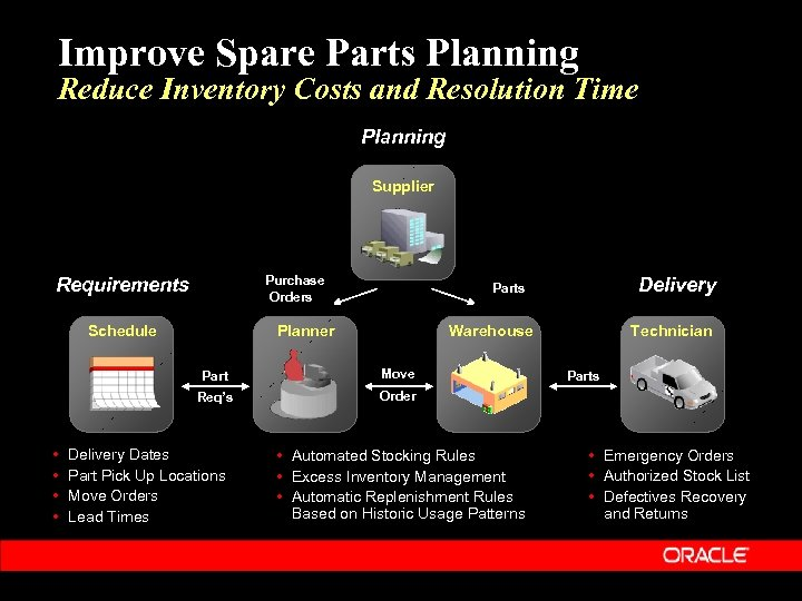 Improve Spare Parts Planning Reduce Inventory Costs and Resolution Time Planning Supplier Purchase Orders