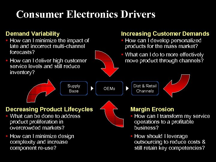 Consumer Electronics Drivers Demand Variability Increasing Customer Demands • How can I minimize the