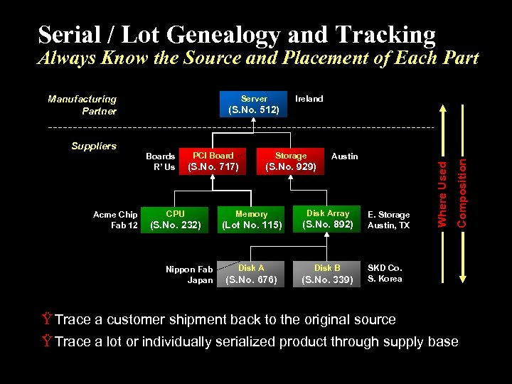 Serial / Lot Genealogy and Tracking Always Know the Source and Placement of Each