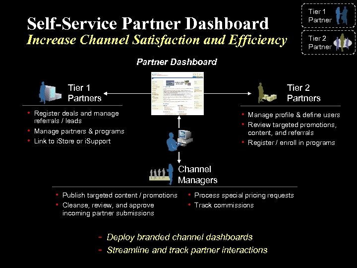 Tier 1 Partner Self-Service Partner Dashboard Increase Channel Satisfaction and Efficiency Tier 2 Partner