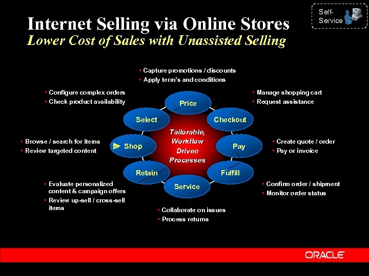 Internet Selling via Online Stores Self. Service Lower Cost of Sales with Unassisted Selling