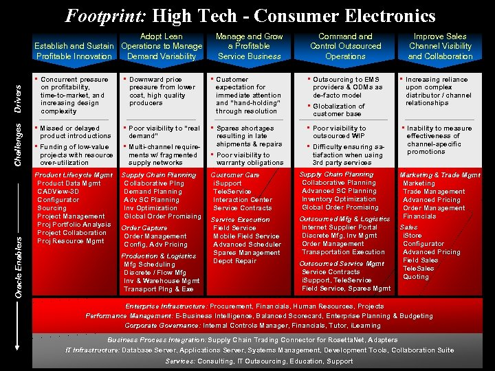Oracle Industry Solutions Consumer Electronics Name Title