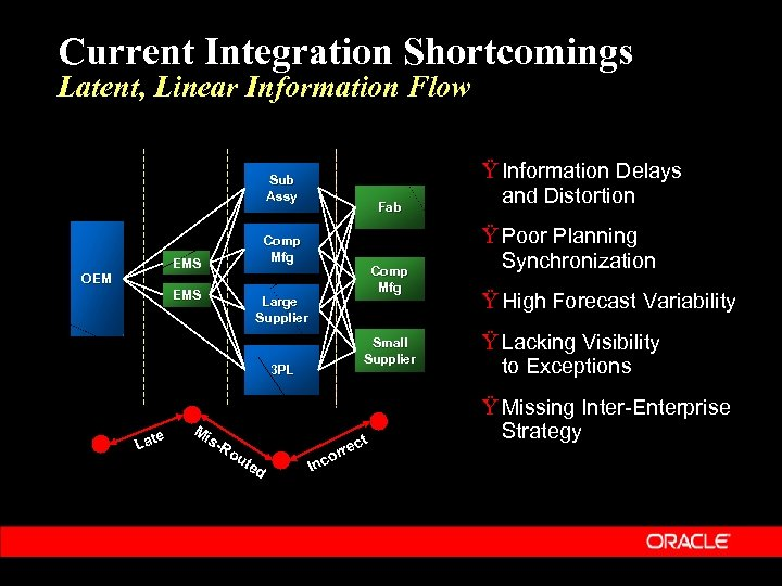 Current Integration Shortcomings Latent, Linear Information Flow Sub Assy Fab Comp Mfg EMS Comp