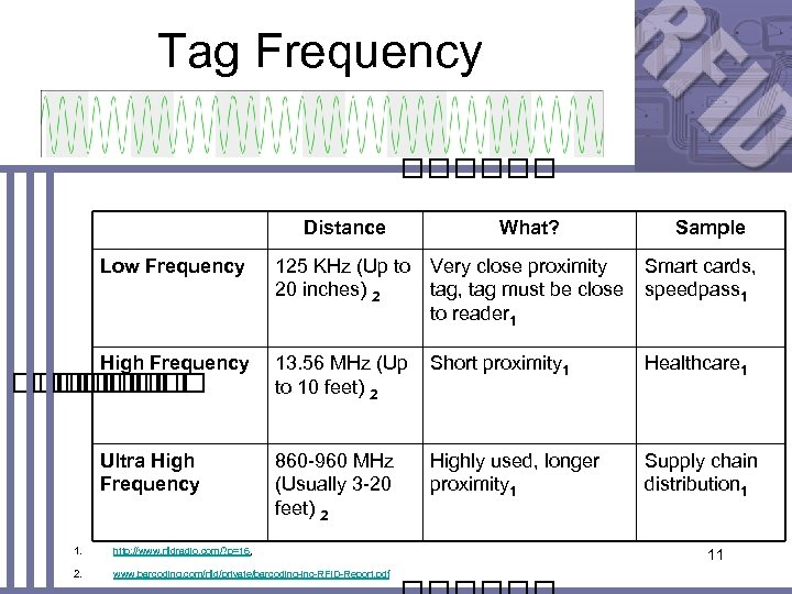 Tag Frequency Distance What? Low Frequency 125 KHz (Up to 20 inches) 2 Very