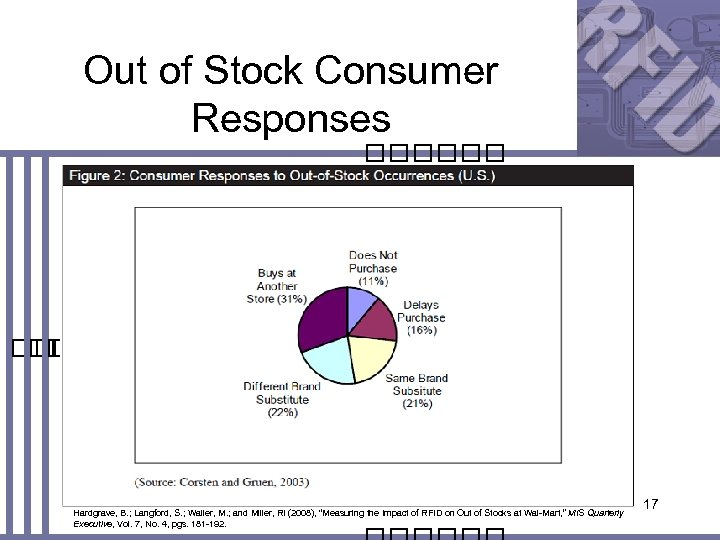 Out of Stock Consumer Responses Hardgrave, B. ; Langford, S. ; Waller, M. ;