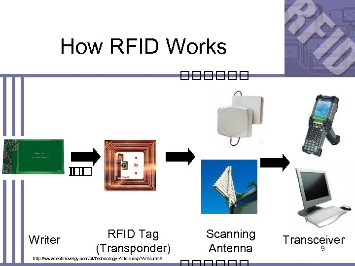 How RFID Works Writer RFID Tag (Transponder) http: //www. technovelgy. com/ct/Technology-Article. asp? Art. Num=2