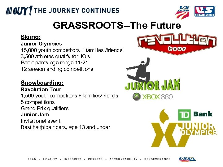 GRASSROOTS--The Future Skiing: Junior Olympics 15, 000 youth competitors + families /friends 3, 500