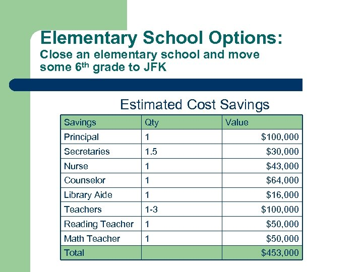 Elementary School Options: Close an elementary school and move some 6 th grade to