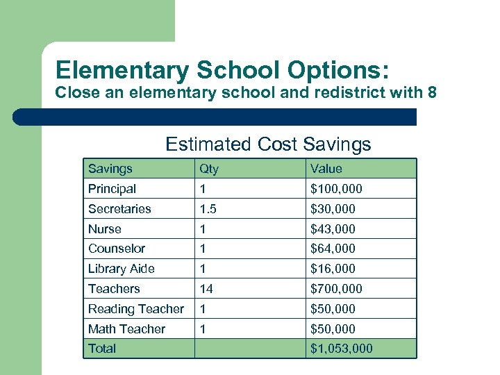 Elementary School Options: Close an elementary school and redistrict with 8 Estimated Cost Savings
