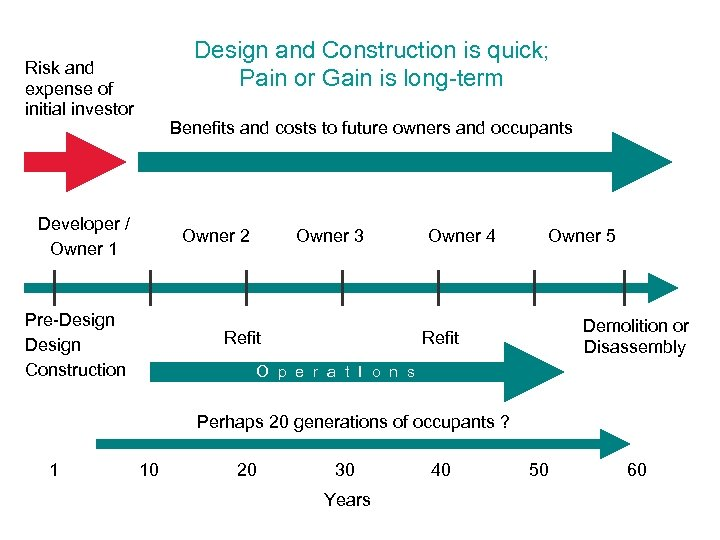 Design and Construction is quick; Pain or Gain is long-term Risk and expense of