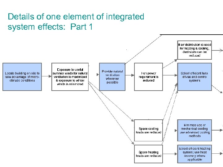Details of one element of integrated system effects: Part 1