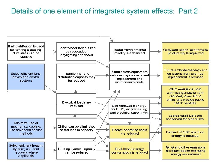 Details of one element of integrated system effects: Part 2