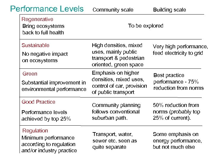 Performance Levels Regenerative Bring ecosystems back to full health Sustainable No negative impact on