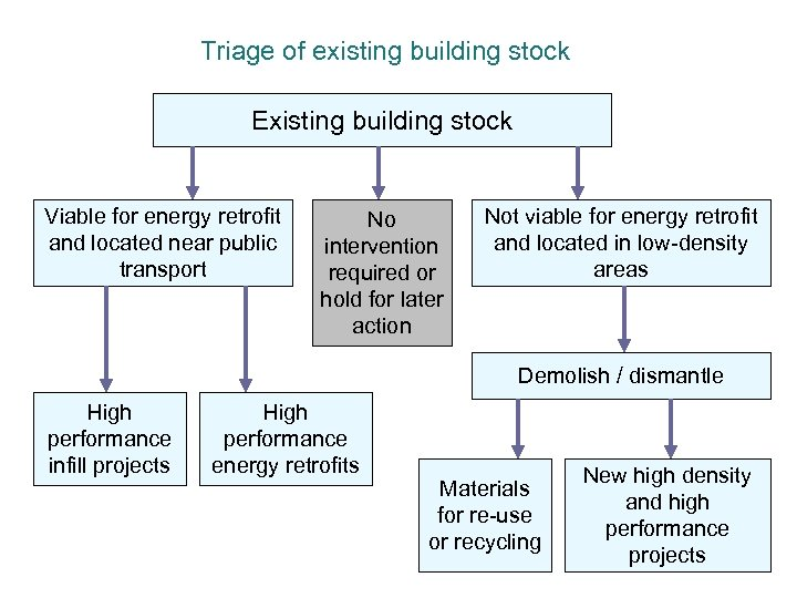 Triage of existing building stock Existing building stock Viable for energy retrofit and located