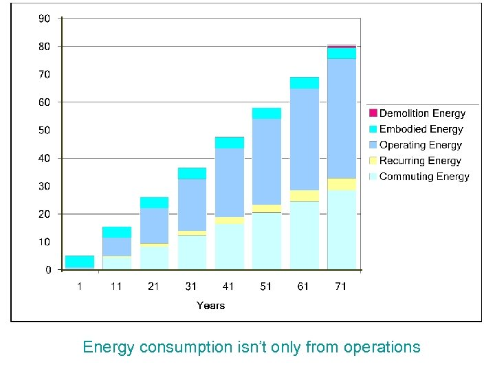 Energy consumption isn't only from operations