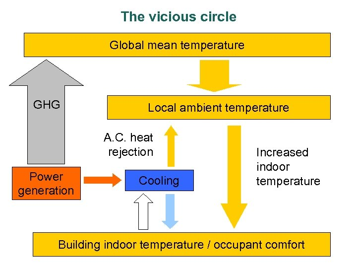 The vicious circle Global mean temperature GHG Local ambient temperature A. C. heat rejection