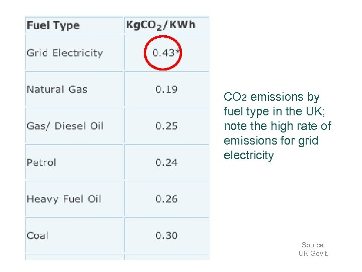CO 2 emissions by fuel type in the UK; note the high rate of