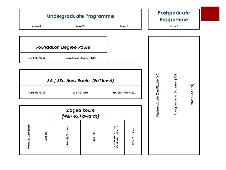 Postgraduate Programme Undergraduate Programme Level 4 Level 5 Level 6 Level 7 Foundation Degree