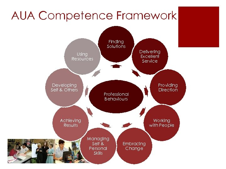 AUA Competence Framework Finding Solutions Using Resources Developing Self & Others Delivering Excellent Service