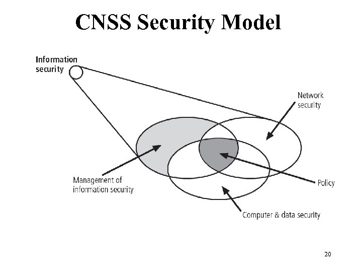 CNSS Security Model Figure 1 -1 Components of Information security 20 Management of Information