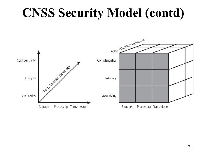 CNSS Security Model (contd) Figure 1 -2 CNSS security Model 21 Management of Information