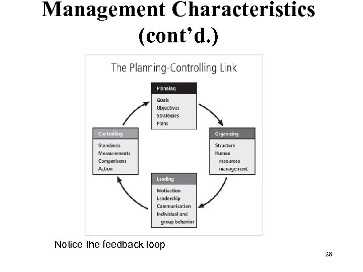 Management Characteristics (cont'd. ) Figure 1 -3 The planning-controlling link Notice the feedback loop