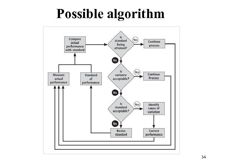 Possible algorithm Figure 1 -4 The control process 34 Management of Information Security, 3