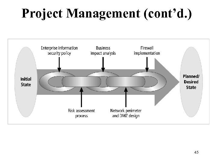 Project Management (cont'd. ) Figure 1 -4 The information security program chain 45 Management