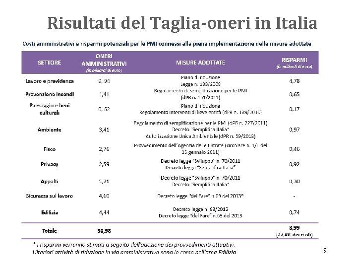 Risultati del Taglia-oneri in Italia 9