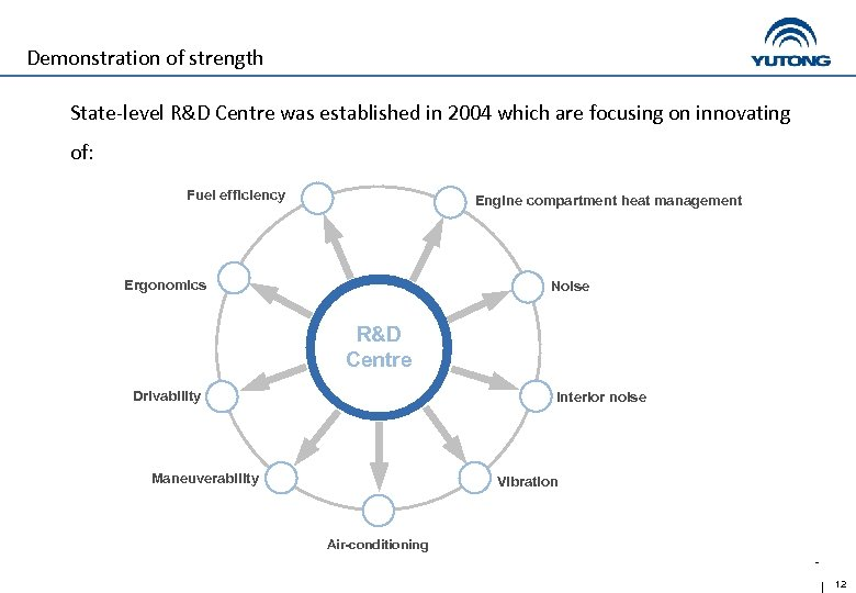 Demonstration of strength State-level R&D Centre was established in 2004 which are focusing on