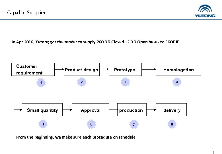 Capable Supplier In Apr 2010, Yutong got the tender to supply 200 DD Closed