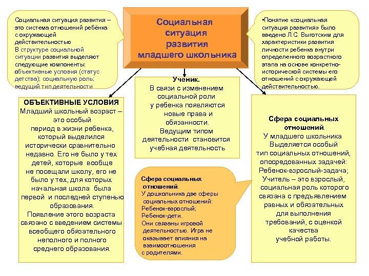 Социальная ситуация развития – это система отношений ребёнка с окружающей действительностью В структуре социальной