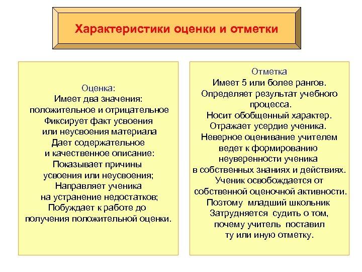 Характеристики оценки и отметки Оценка: Имеет два значения: положительное и отрицательное Фиксирует факт усвоения