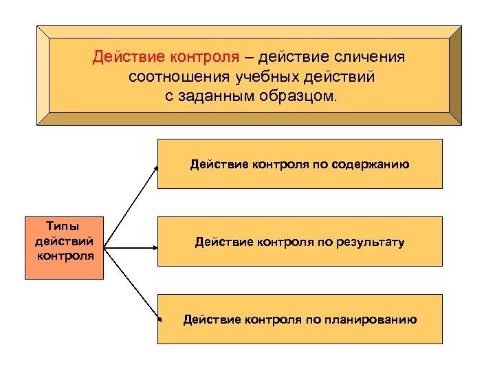 Действие контроля – действие сличения соотношения учебных действий с заданным образцом. Действие контроля по