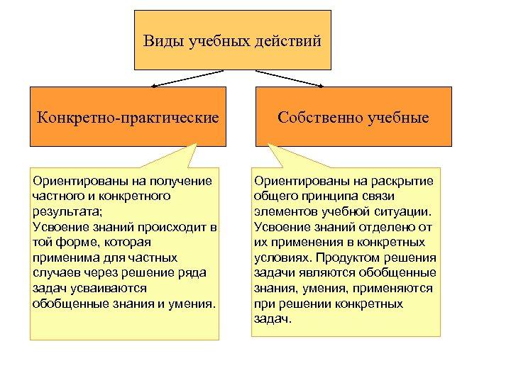 Виды учебных действий Конкретно-практические Ориентированы на получение частного и конкретного результата; Усвоение знаний происходит
