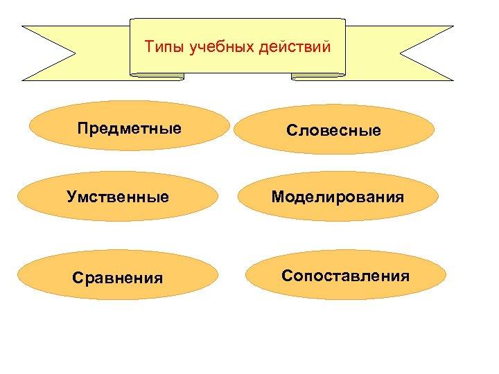 Типы учебных действий Предметные Умственные Сравнения Словесные Моделирования Сопоставления