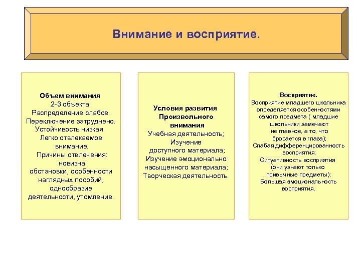 Внимание и восприятие. Объем внимания 2 -3 объекта. Распределение слабое. Переключение затруднено. Устойчивость низкая.