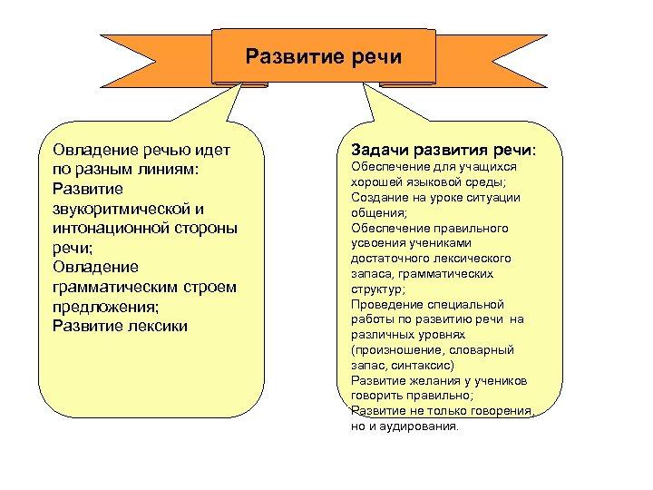 Развитие речи Овладение речью идет по разным линиям: Развитие звукоритмической и интонационной стороны речи;